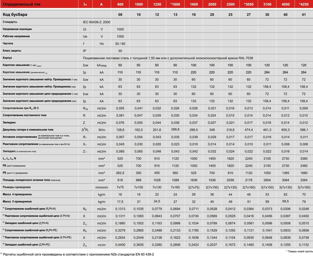 Технічна таблиця