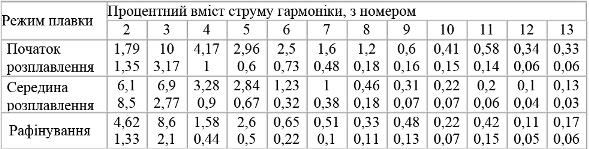 Процентний вміст струму гармоніки