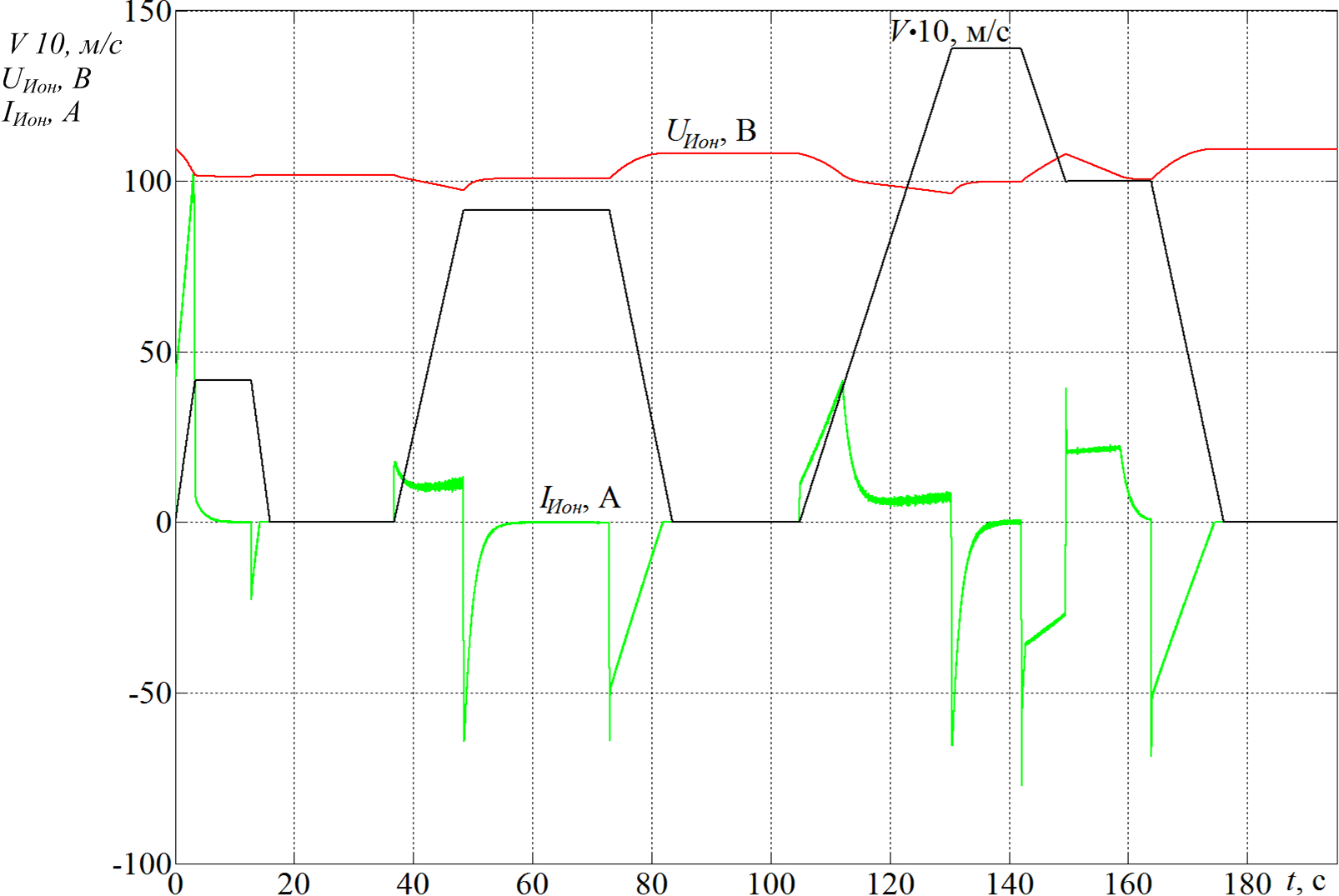 Временные диаграммы компьютерного моделирования
