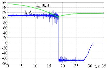 Переходные процессы тока якоря и напряжения на СКБ