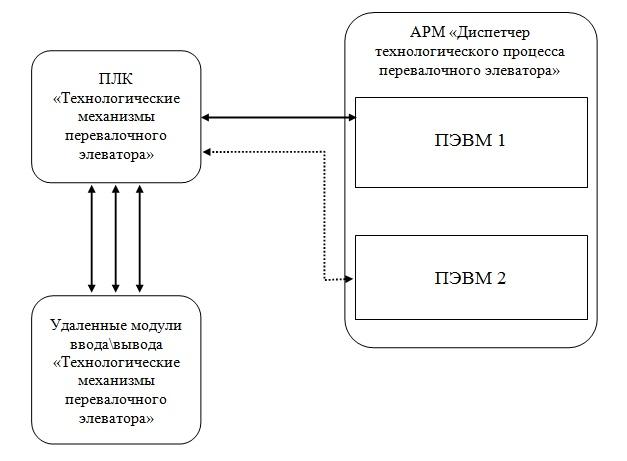 Схема-информационные потоки